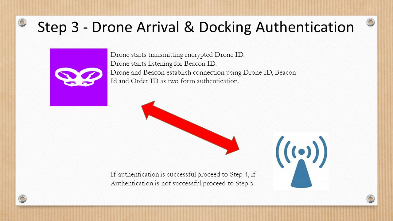 Step 3 - Drone Arrival & Docking Authentication Drone starts transmitting encrypted Drone ID.