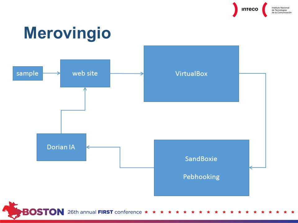Merovingio sample web site VirtualBox SandBoxie Pebhooking Dorian IA