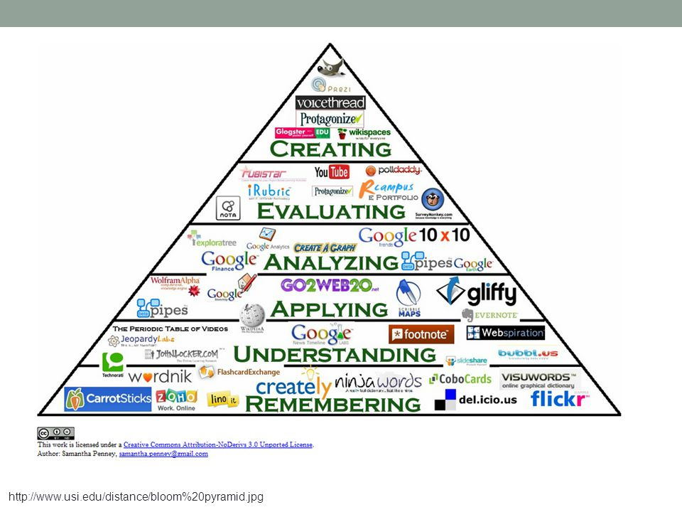 http://www.usi.edu/distance/bloom%20pyramid.jpg