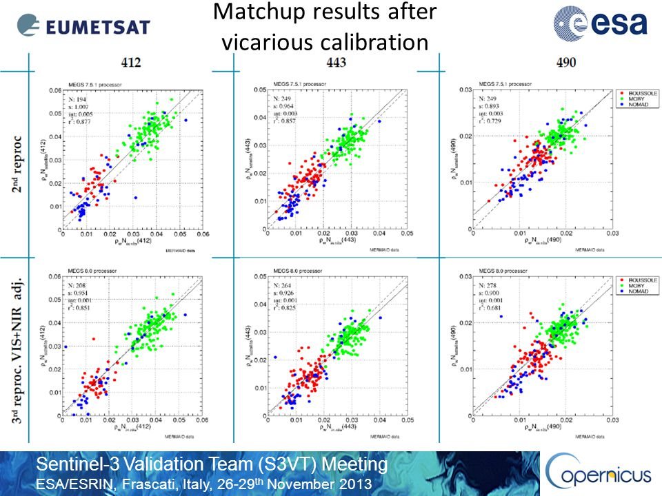Sentinel-3 Validation Team (S3VT) Meeting ESA/ESRIN, Frascati, Italy, 26-29 th November 2013 Matchup results after vicarious calibration