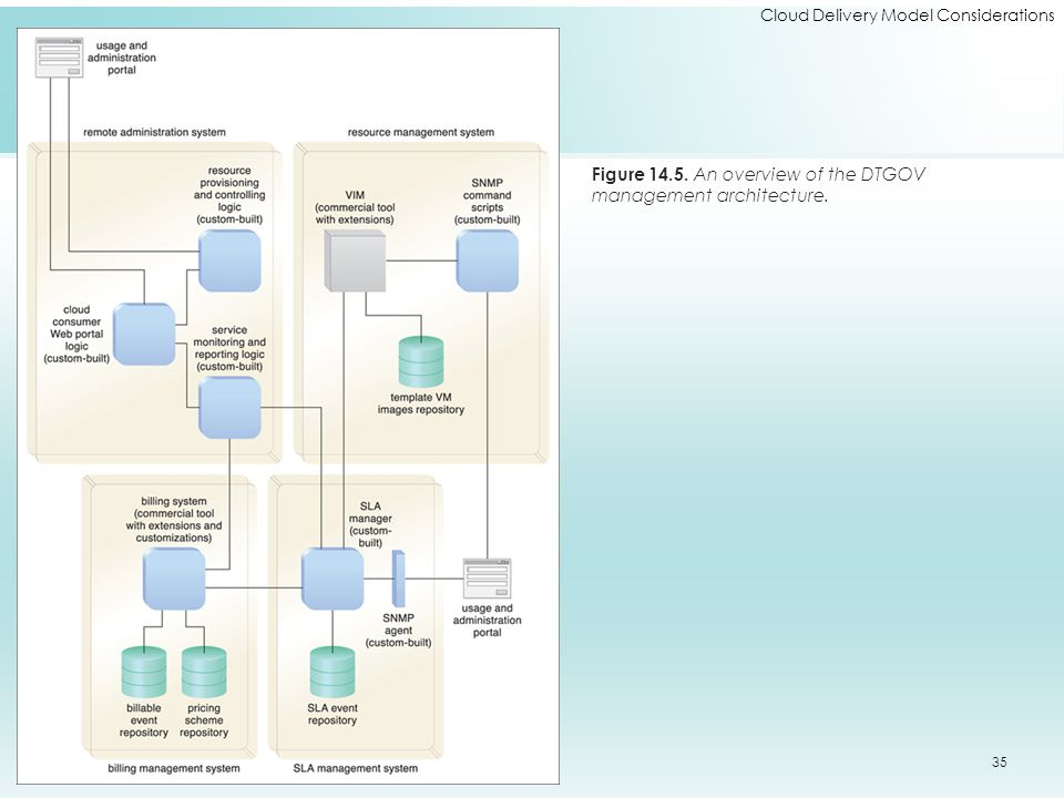 Cloud Delivery Model Considerations Figure 14.5. An overview of the DTGOV management architecture. 35