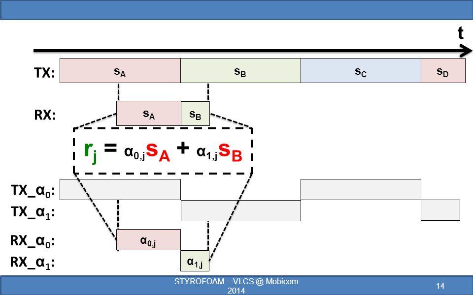 TX: RX: sDsD sAsA sBsB r j = α 0,j s A + α 1,j s B sAsA sBsB sCsC TX_ α 0 : TX_ α 1 : RX_ α 0 : RX_ α 1 : α 0,j α 1,j 14 STYROFOAM – VLCS @ Mobicom 2014 t