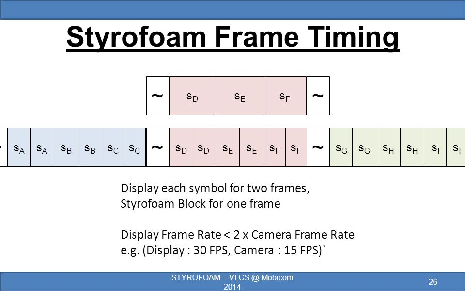 Display each symbol for two frames, Styrofoam Block for one frame Display Frame Rate < 2 x Camera Frame Rate e.g.