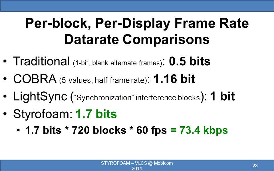 Per-block, Per-Display Frame Rate Datarate Comparisons Traditional (1-bit, blank alternate frames) : 0.5 bits COBRA (5-values, half-frame rate) : 1.16 bit LightSync ( Synchronization interference blocks ): 1 bit Styrofoam: 1.7 bits 1.7 bits * 720 blocks * 60 fps = 73.4 kbps STYROFOAM – VLCS @ Mobicom 2014 28