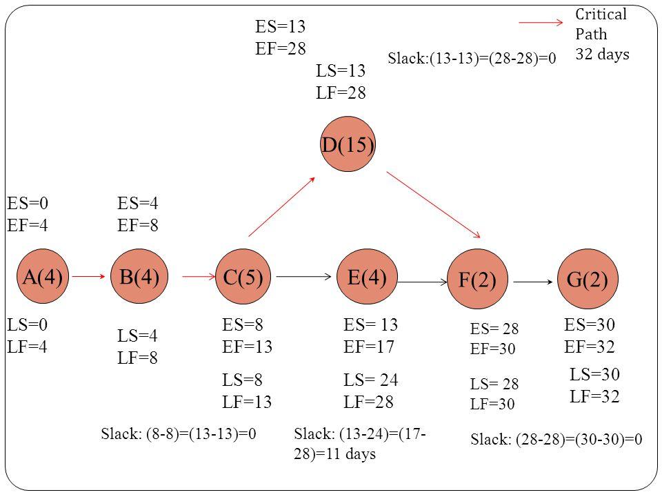 ES=0 EF=4 ES=4 EF=8 ES= 13 EF=17 ES=13 EF=28 A(4) B(4) D(15) E(4) F(2) G(2) ES=30 EF=32 LS=30 LF=32 LS=4 LF=8 LS=0 LF=4 LS=13 LF=28 ES= 28 EF=30 LS= 2