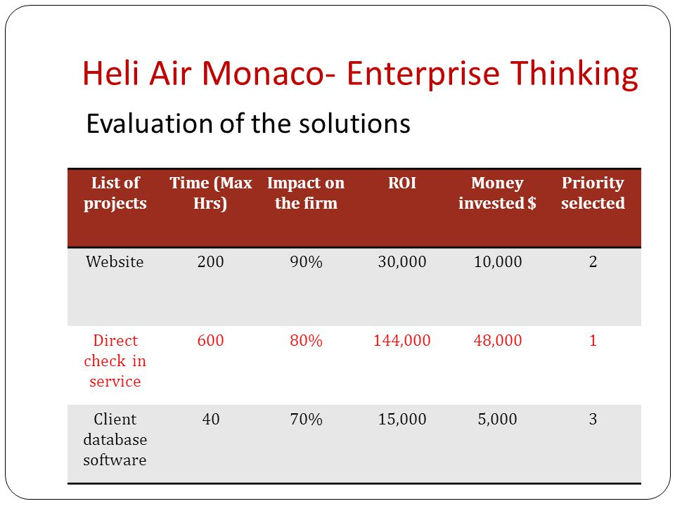 Heli Air Monaco- Enterprise Thinking List of projects Time (Max Hrs) Impact on the firm ROIMoney invested $ Priority selected Website20090%30,00010,0002 Direct check in service 60080%144,00048,0001 Client database software 4070%15,0005,0003 Evaluation of the solutions
