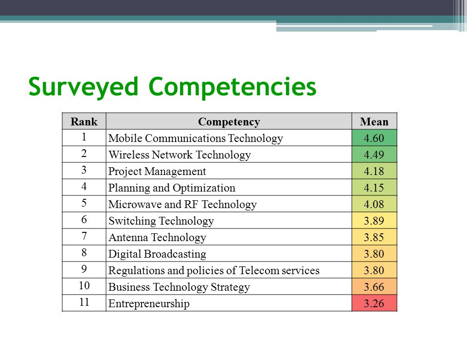 Surveyed Competencies RankCompetencyMean 1 Mobile Communications Technology4.60 2 Wireless Network Technology4.49 3 Project Management4.18 4 Planning