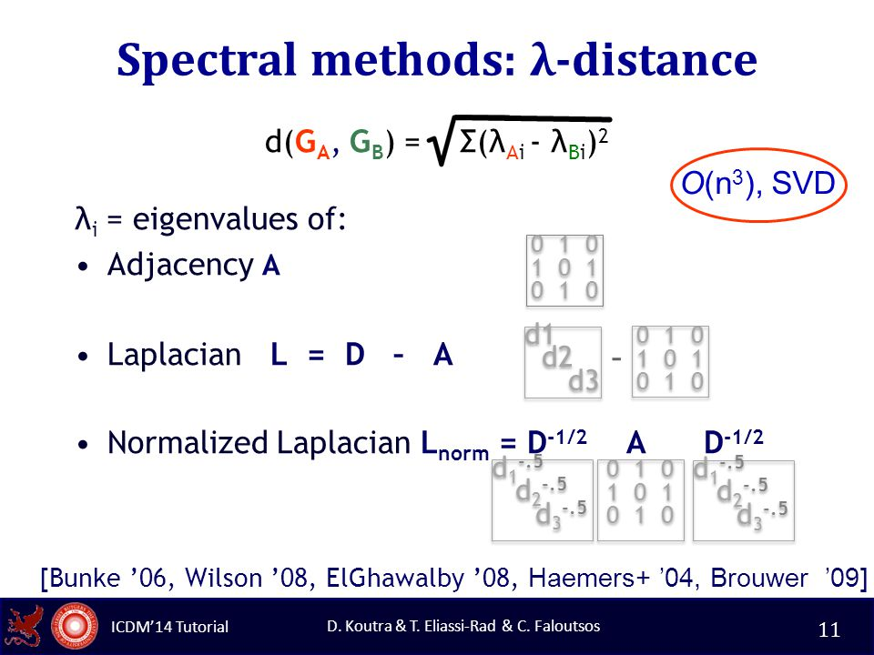 ICDM'14 Tutorial D. Koutra & T. Eliassi-Rad & C.