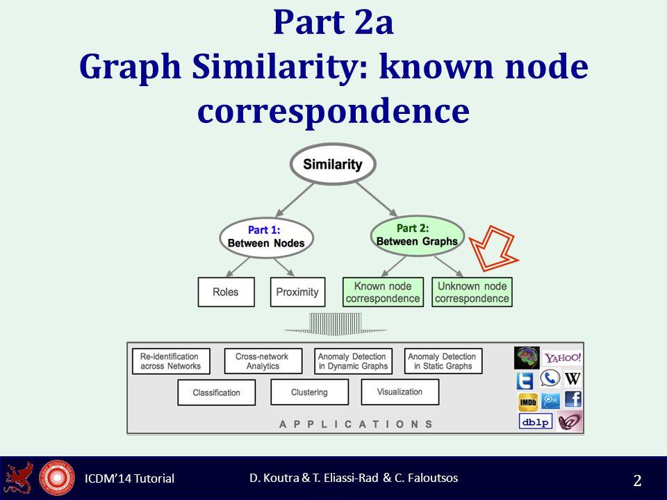 ICDM'14 Tutorial D.Koutra & T. Eliassi-Rad & C. Faloutsos References Graph Alignment D.