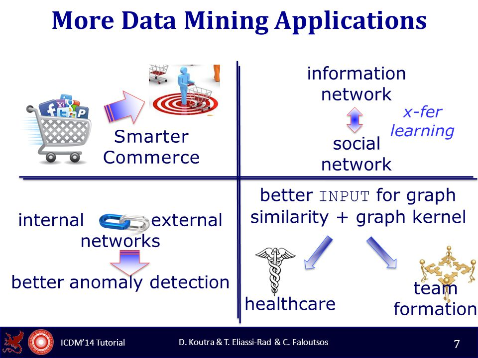 ICDM'14 Tutorial D.Koutra & T. Eliassi-Rad & C. Faloutsos More Applications.