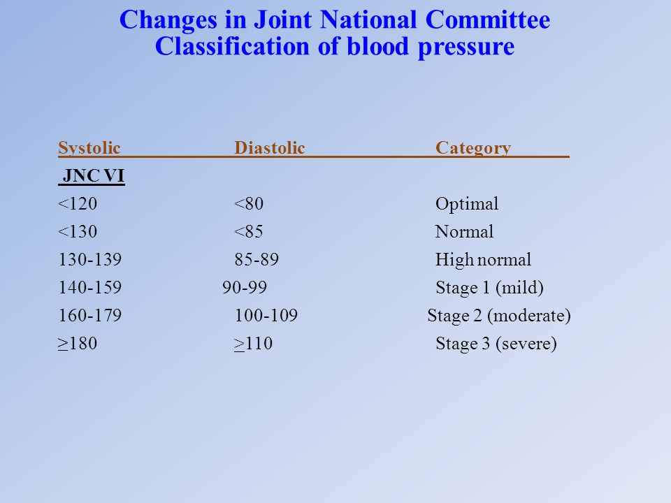 Changes in Joint National Committee Classification of blood pressure SystolicDiastolicCategory JNC VI 110Stage 3 (severe)