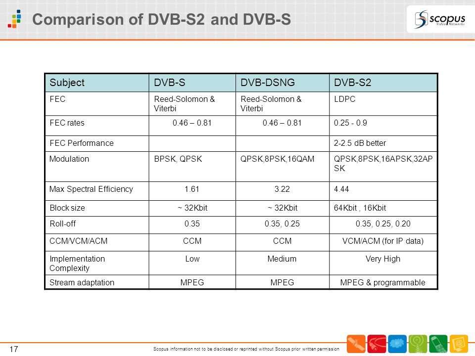 17 Scopus information not to be disclosed or reprinted without Scopus prior written permission Comparison of DVB-S2 and DVB-S SubjectDVB-SDVB-DSNGDVB-