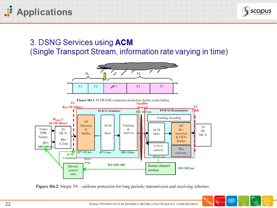 22 Scopus information not to be disclosed or reprinted without Scopus prior written permission Applications ACM 3. DSNG Services using ACM (Single Tra
