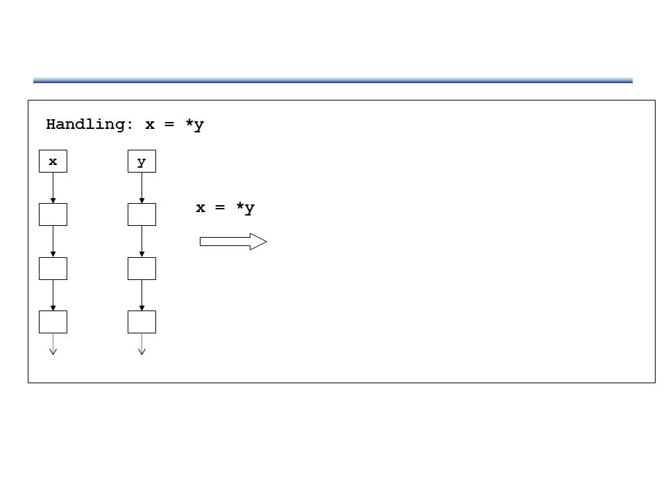 x x = *y y Handling: x = *y