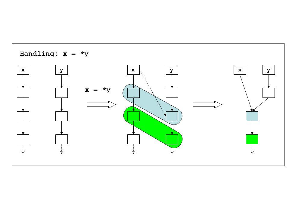 x x = *y yxyxy Handling: x = *y