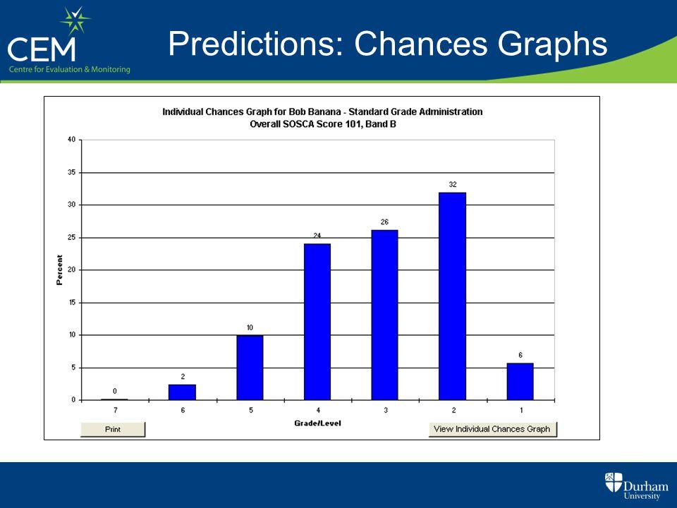 Predictions: Chances Graphs