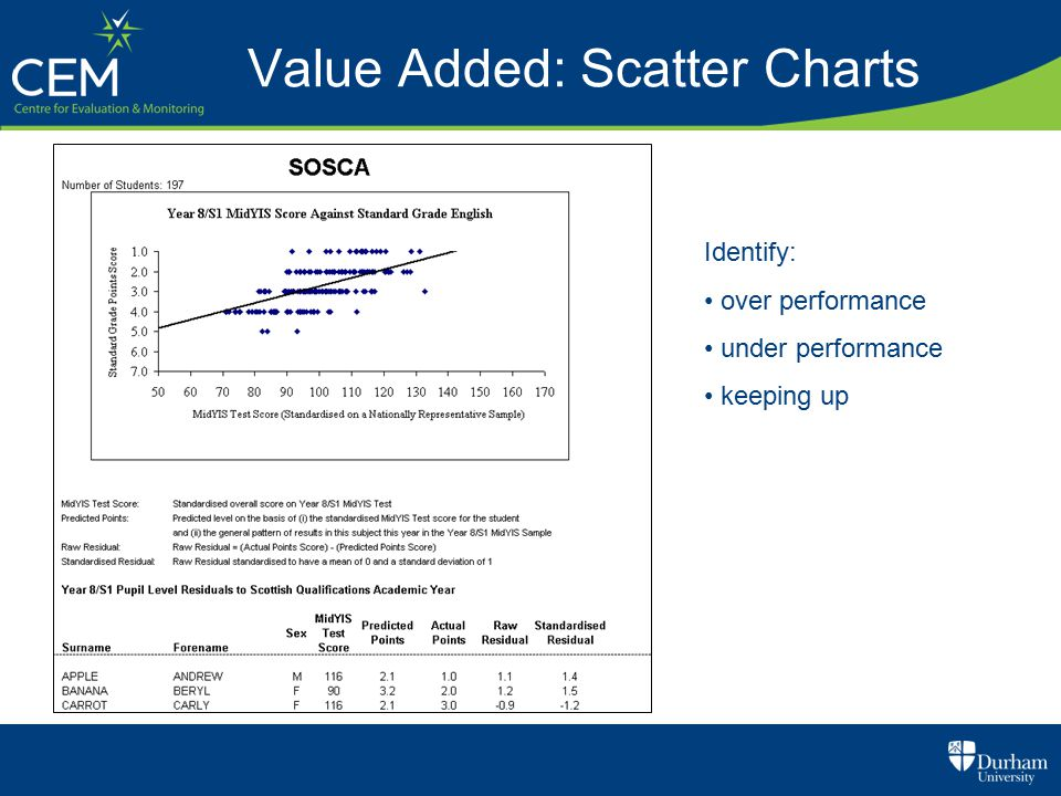 Value Added: Scatter Charts Identify: over performance under performance keeping up