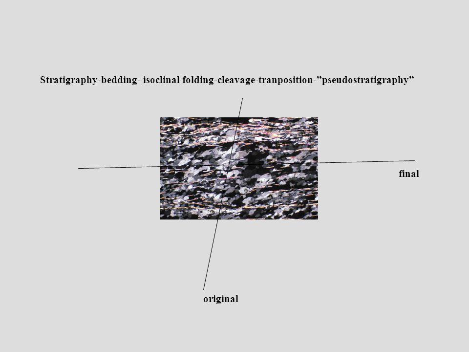 Stratigraphy-bedding- isoclinal folding-cleavage-tranposition- pseudostratigraphy original final