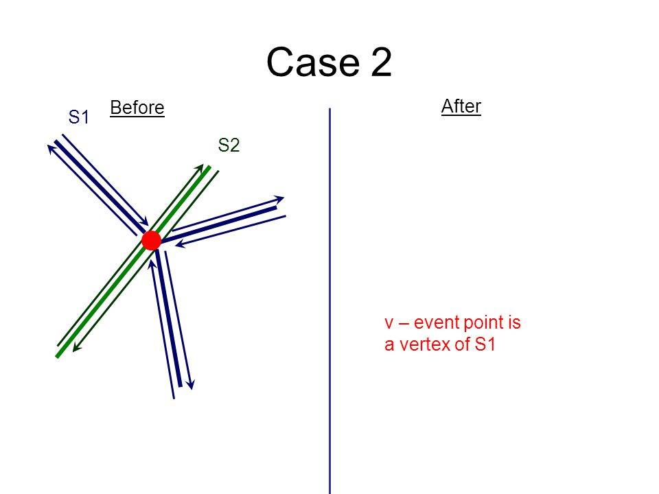 Case 2 Before After S1 S2 v – event point is a vertex of S1