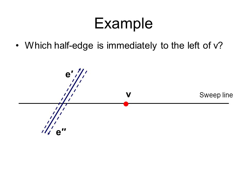 Example Which half-edge is immediately to the left of v Sweep line v e′e′ e′′