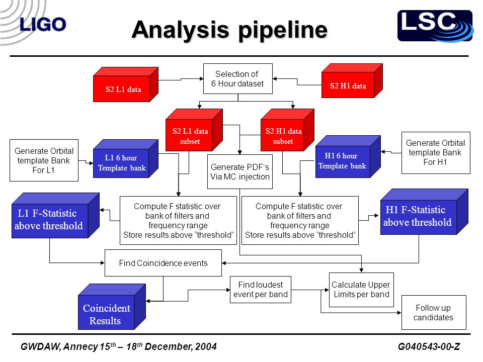 Analysis pipeline S2 L1 dataS2 H1 data S2 L1 data subset S2 H1 data subset Compute F statistic over bank of filters and frequency range Store results above threshold Compute F statistic over bank of filters and frequency range Store results above threshold Selection of 6 Hour dataset Generate Orbital template Bank For L1 L1 6 hour Template bank H1 6 hour Template bank Generate Orbital template Bank For H1 L1 F-Statistic above threshold H1 F-Statistic above threshold Find Coincidence events Coincident Results Find loudest event per band Generate PDF's Via MC injection Calculate Upper Limits per band Follow up candidates GWDAW, Annecy 15 th – 18 th December, 2004 G040543-00-Z