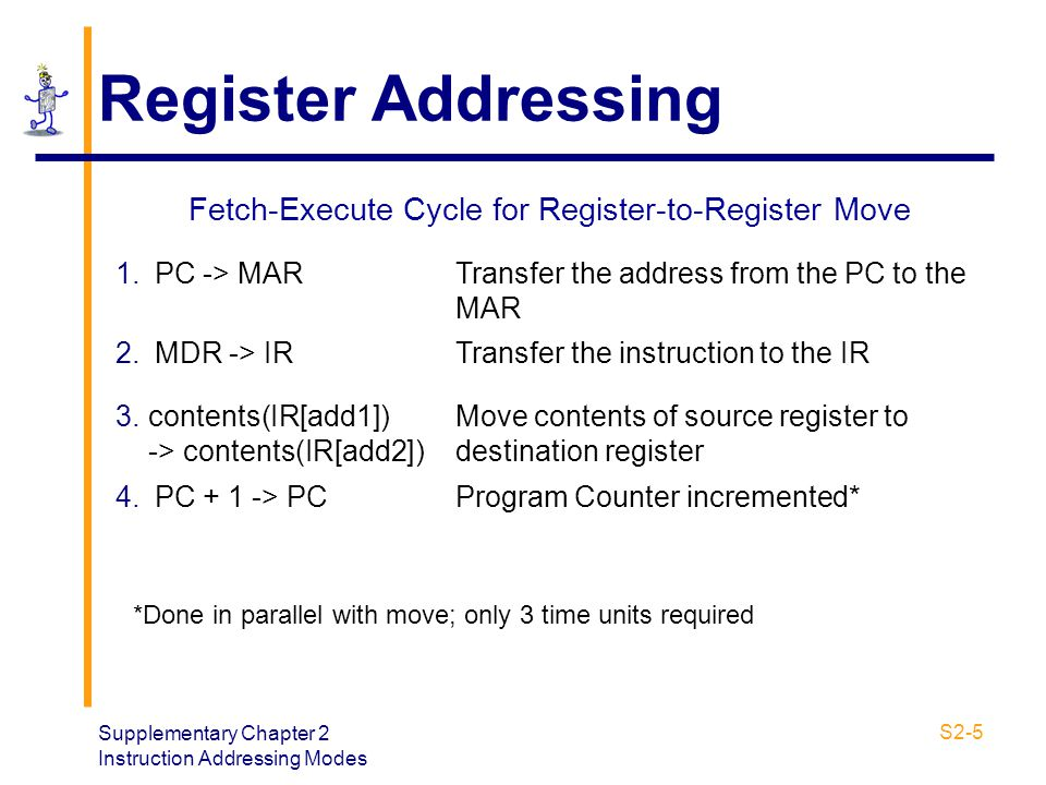 Supplementary Chapter 2 Instruction Addressing Modes S2-5 Register Addressing Fetch-Execute Cycle for Register-to-Register Move 1.PC -> MARTransfer th