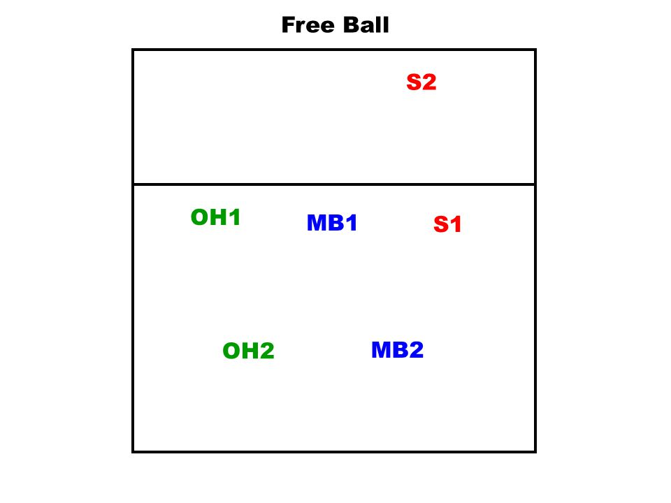 MB1S1 OH2 MB2 OH1 S2 Basic Defensive Set To block on left