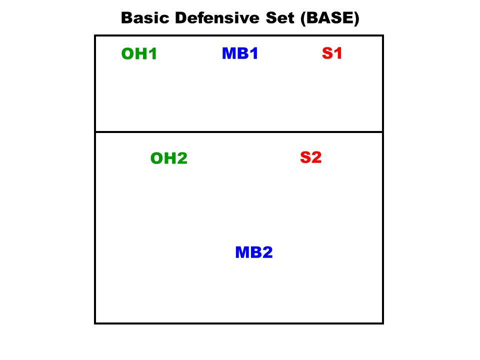 MB1S1 OH2 MB2 OH1 S2 Basic Offensive Set Key Principle: Know your opposite & be opposite
