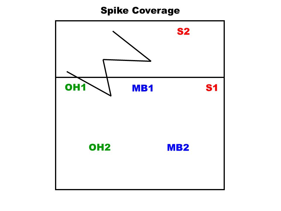 MB1 S1 OH2 MB2 OH1 S2 Spike Coverage On hand hit