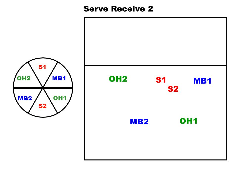 MB1 S1 OH2 MB2 OH1 S2 OH2 S1 MB1 MB2 OH1 S2 Serve Receive 3