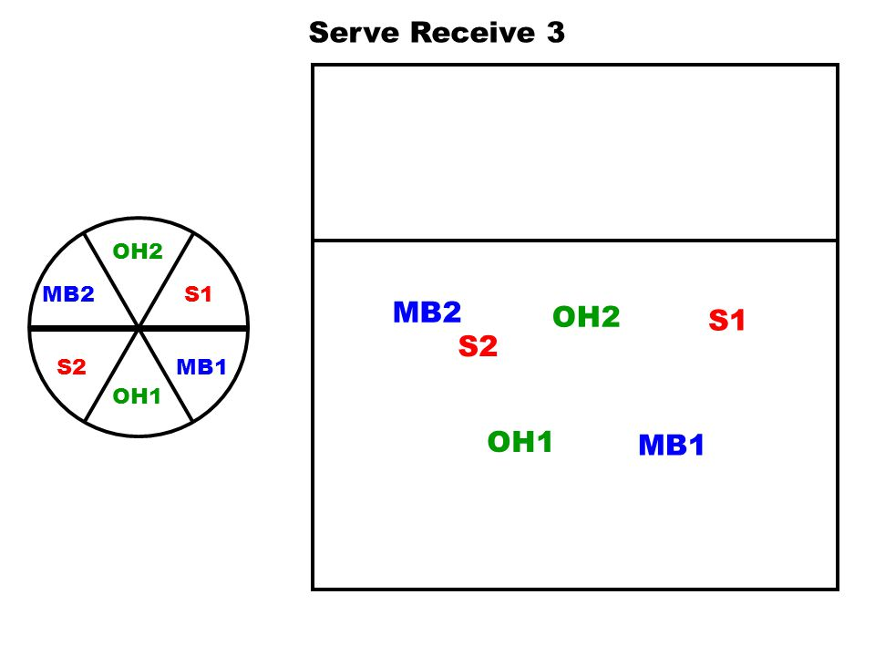 MB2 S2 OH1 MB1 OH2 S1 MB2 OH2 S1 S2 MB1 OH1 Serve Receive 4