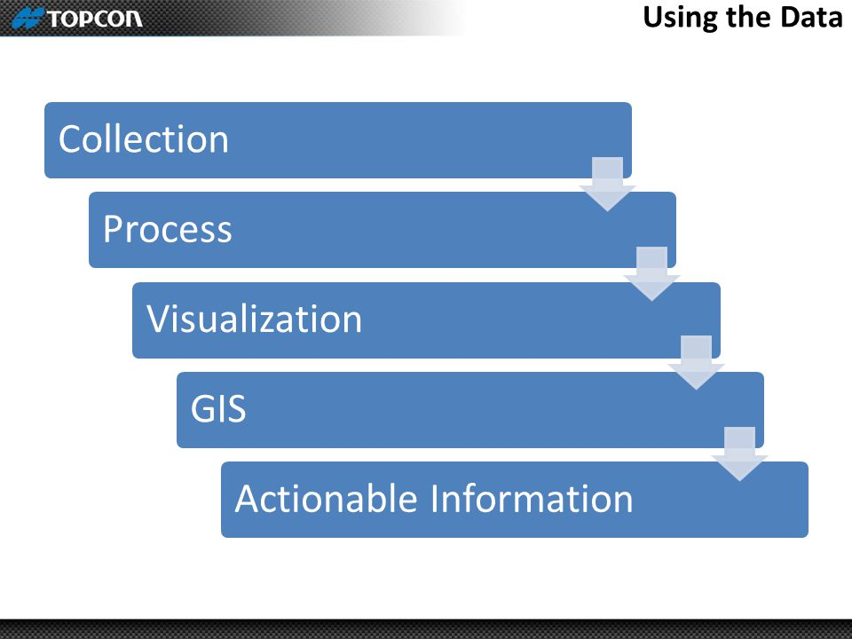 Using the Data CollectionProcessVisualizationGISActionable Information