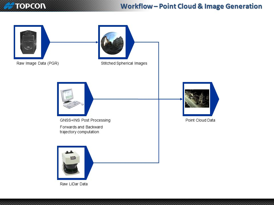 Workflow – Point Cloud & Image Generation GNSS+INS Post Processing Forwards and Backward trajectory computation Raw Image Data (PGR) Raw LiDar Data Stitched Spherical Images Point Cloud Data