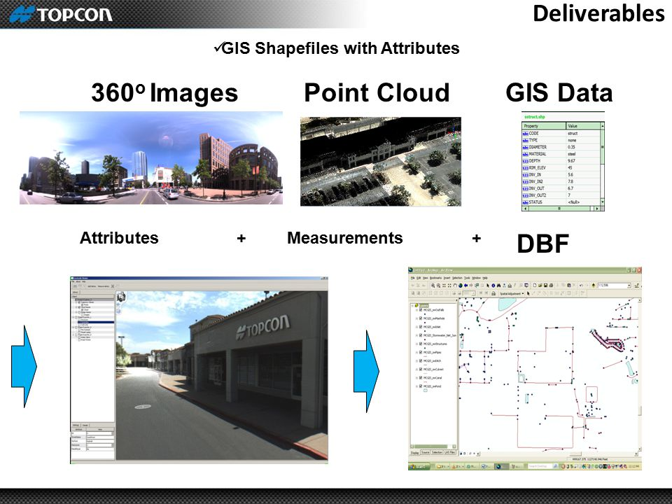 Deliverables GIS Shapefiles with Attributes AttributesMeasurements DBF ++ 360 o ImagesGIS DataPoint Cloud