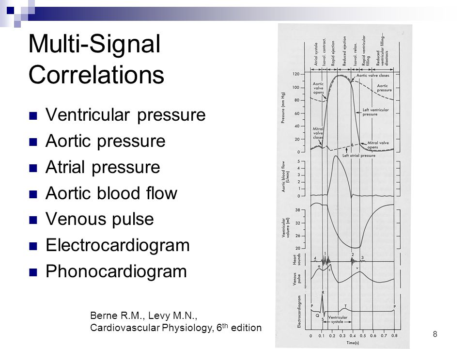 8 Multi-Signal Correlations Ventricular pressure Aortic pressure Atrial pressure Aortic blood flow Venous pulse Electrocardiogram Phonocardiogram Berne R.M., Levy M.N., Cardiovascular Physiology, 6 th edition
