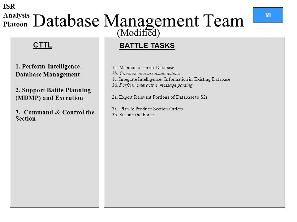 MI 1a.Maintain a Threat Database 1b. Combine and associate entities 1c.