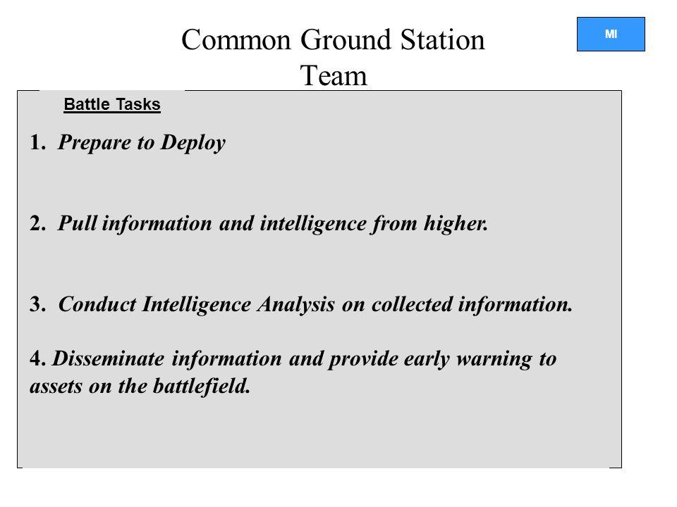MI Common Ground Station Team Battle Tasks 1.Prepare to Deploy 2.