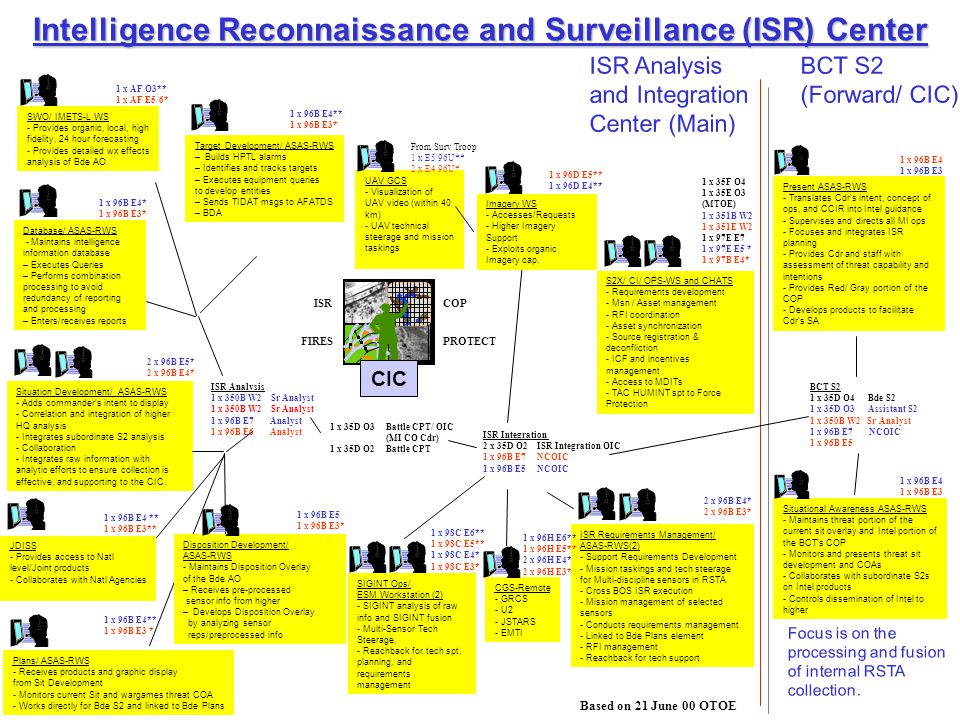 Intelligence Reconnaissance and Surveillance (ISR) Center Database/ ASAS-RWS - Maintains intelligence information database – Executes Queries – Performs combination processing to avoid redundancy of reporting and processing – Enters/receives reports Target Development/ ASAS-RWS – Builds HPTL alarms – Identifies and tracks targets – Executes equipment queries to develop entities – Sends TIDAT msgs to AFATDS – BDA Disposition Development/ ASAS-RWS - Maintains Disposition Overlay of the Bde AO – Receives pre-processed sensor info from higher – Develops Disposition Overlay by analyzing sensor reps/preprocessed info JDISS - Provides access to Natl level/Joint products - Collaborates with Natl Agencies Situation Development/ ASAS-RWS - Adds commander's intent to display - Correlation and integration of higher HQ analysis - Integrates subordinate S2 analysis - Collaboration - Integrates raw information with analytic efforts to ensure collection is effective, and supporting to the CIC.