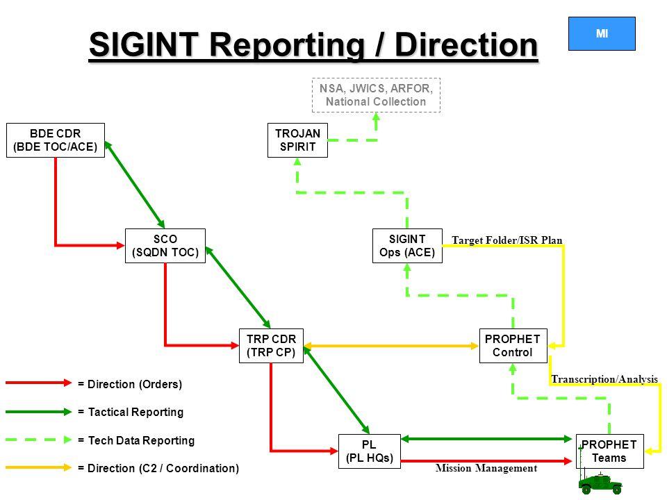 MI SIGINT Reporting / Direction BDE CDR (BDE TOC/ACE) SCO (SQDN TOC) TRP CDR (TRP CP) PL (PL HQs) TROJAN SPIRIT SIGINT Ops (ACE) PROPHET Control PROPHET Teams = Direction (Orders) = Tech Data Reporting = Direction (C2 / Coordination) = Tactical Reporting NSA, JWICS, ARFOR, National Collection Target Folder/ISR Plan Mission Management Transcription/Analysis