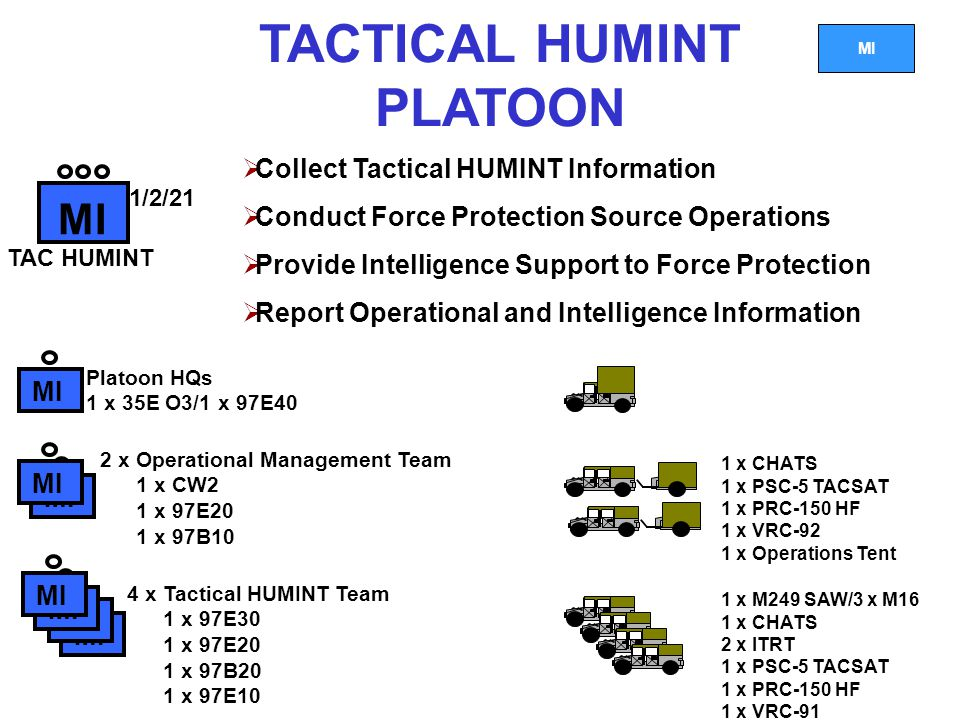 MI TACTICAL HUMINT PLATOON MI 1/2/21 TAC HUMINT MI 4 x Tactical HUMINT Team 1 x 97E30 1 x 97E20 1 x 97B20 1 x 97E10 2 x Operational Management Team 1 x CW2 1 x 97E20 1 x 97B10  Collect Tactical HUMINT Information  Conduct Force Protection Source Operations  Provide Intelligence Support to Force Protection  Report Operational and Intelligence Information MI Platoon HQs 1 x 35E O3/1 x 97E40 1 x M249 SAW/3 x M16 1 x CHATS 2 x ITRT 1 x PSC-5 TACSAT 1 x PRC-150 HF 1 x VRC-91 1 x CHATS 1 x PSC-5 TACSAT 1 x PRC-150 HF 1 x VRC-92 1 x Operations Tent