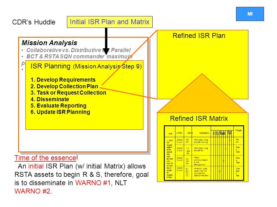 MI Mission Analysis Collaborative vs.Distributive vs.