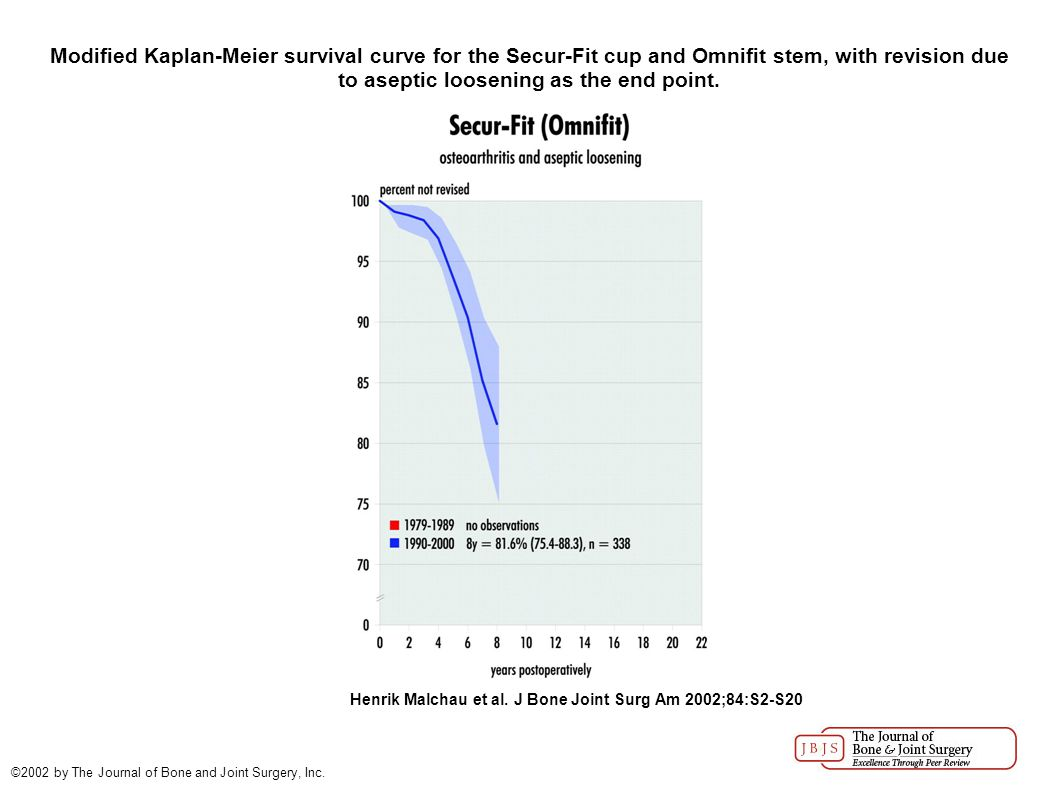 Modified Kaplan-Meier survival curve for the Secur-Fit cup and Omnifit stem, with revision due to aseptic loosening as the end point.