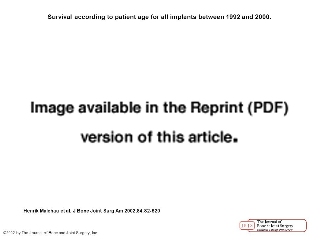 Survival according to patient age for all implants between 1992 and 2000.