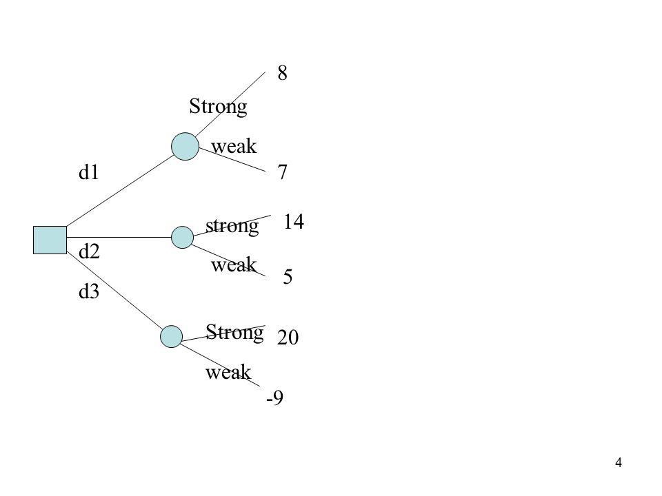 4 8 7 14 5 20 -9 d1 d2 d3 Strong weak strong weak Strong weak