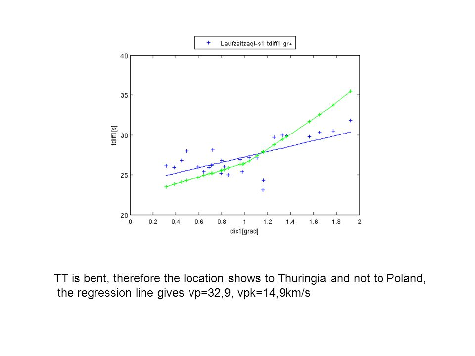 TT is bent, therefore the location shows to Thuringia and not to Poland, the regression line gives vp=32,9, vpk=14,9km/s