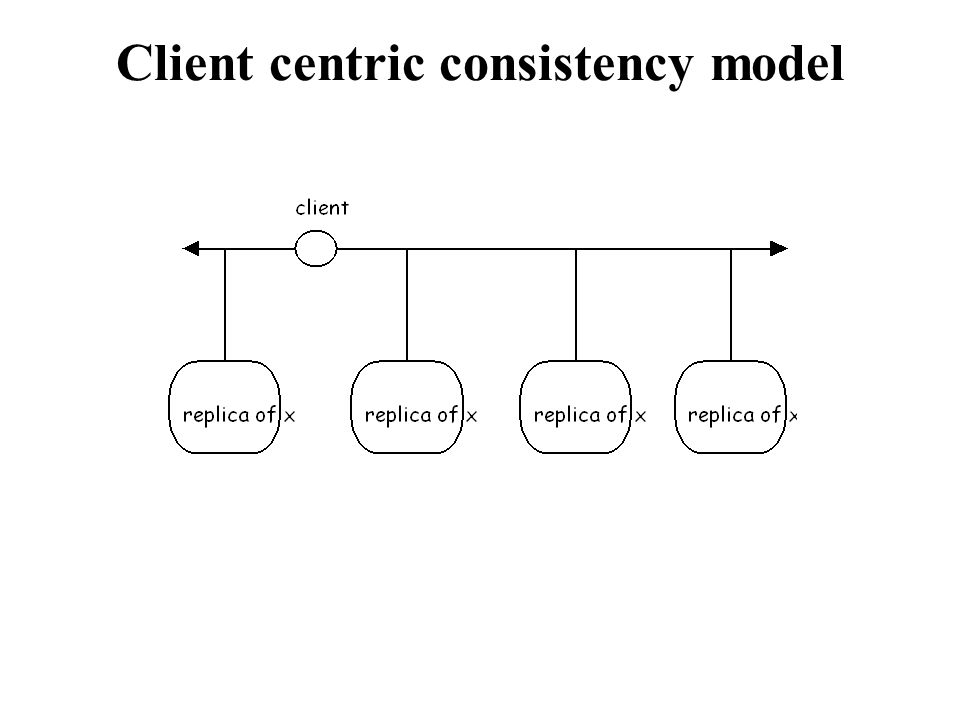 Client centric consistency model