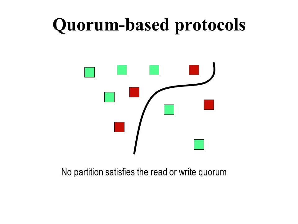 Quorum-based protocols No partition satisfies the read or write quorum