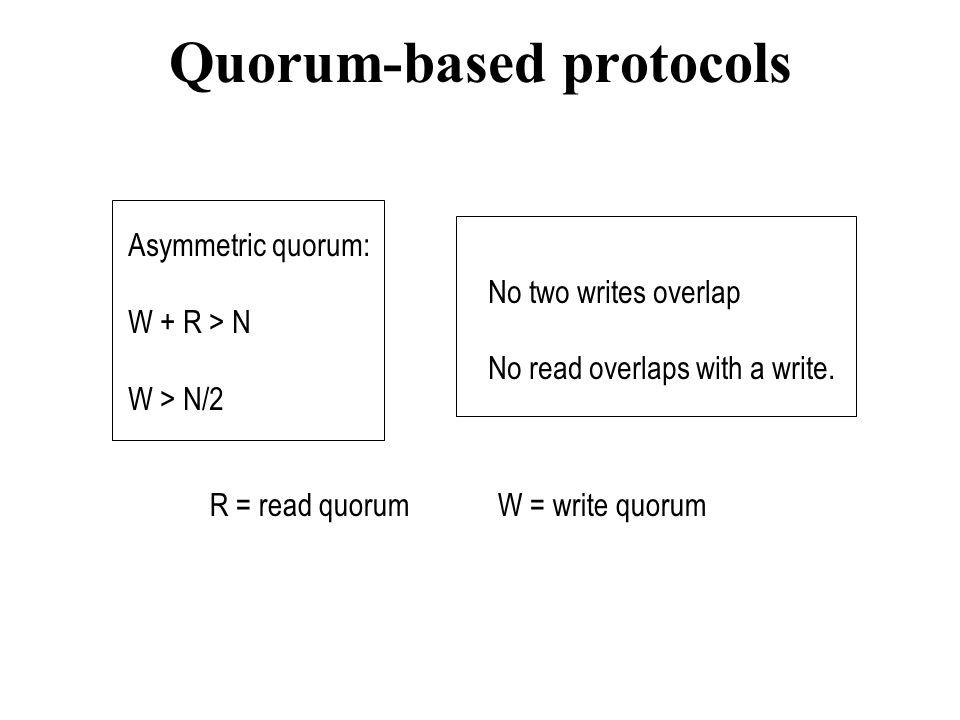 Quorum-based protocols Asymmetric quorum: W + R > N W > N/2 No two writes overlap No read overlaps with a write. R = read quorumW = write quorum