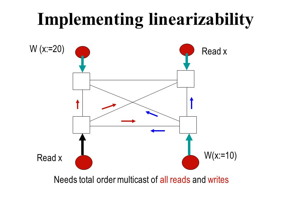 Implementing linearizability Read x W(x:=10) W (x:=20) Needs total order multicast of all reads and writes Read x
