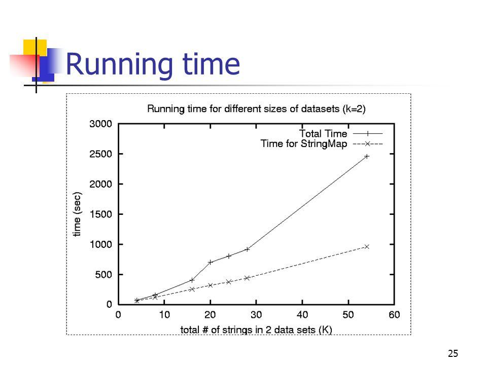 25 Running time
